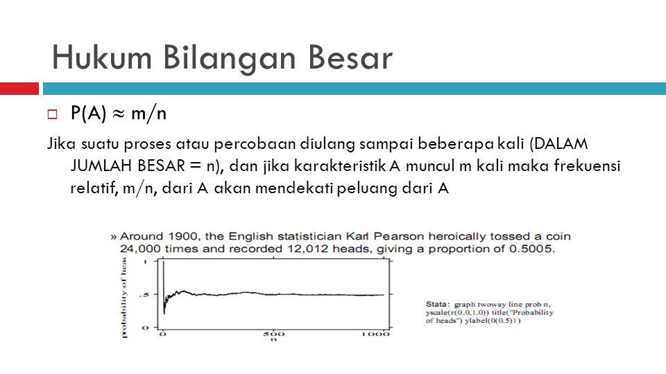 Hukum Bilangan Besar P(A)  m/n