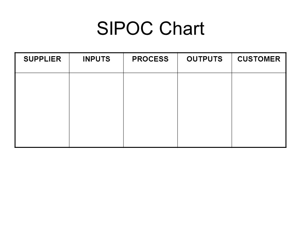 SIPOC Chart SUPPLIER INPUTS PROCESS OUTPUTS CUSTOMER