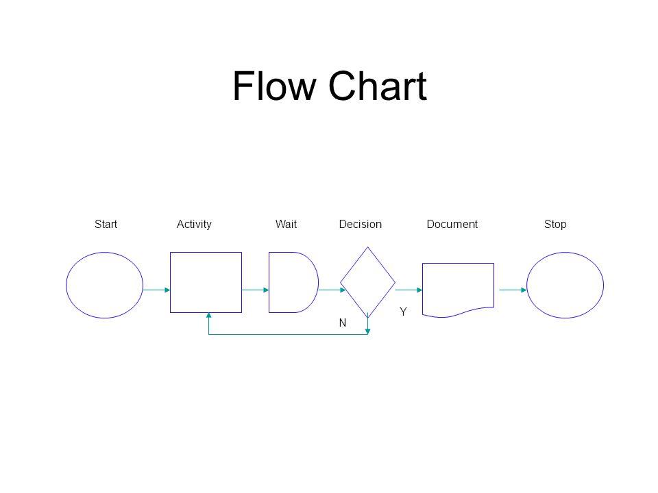 Flow Chart Start Activity Wait Decision Document Stop Y N
