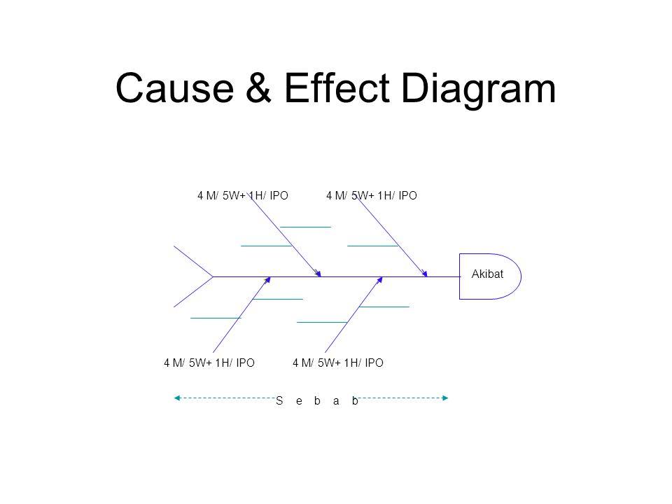 Cause & Effect Diagram 4 M/ 5W+ 1H/ IPO 4 M/ 5W+ 1H/ IPO Akibat