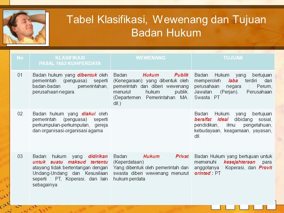 Tabel Klasifikasi, Wewenang dan Tujuan Badan Hukum