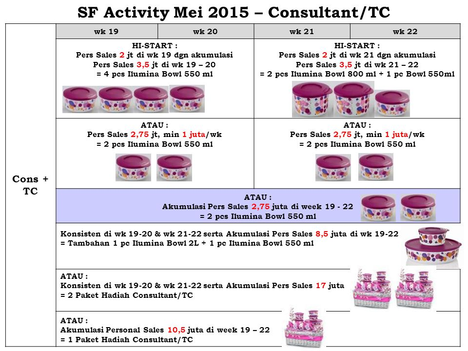 SF Activity Mei 2015 – Consultant/TC