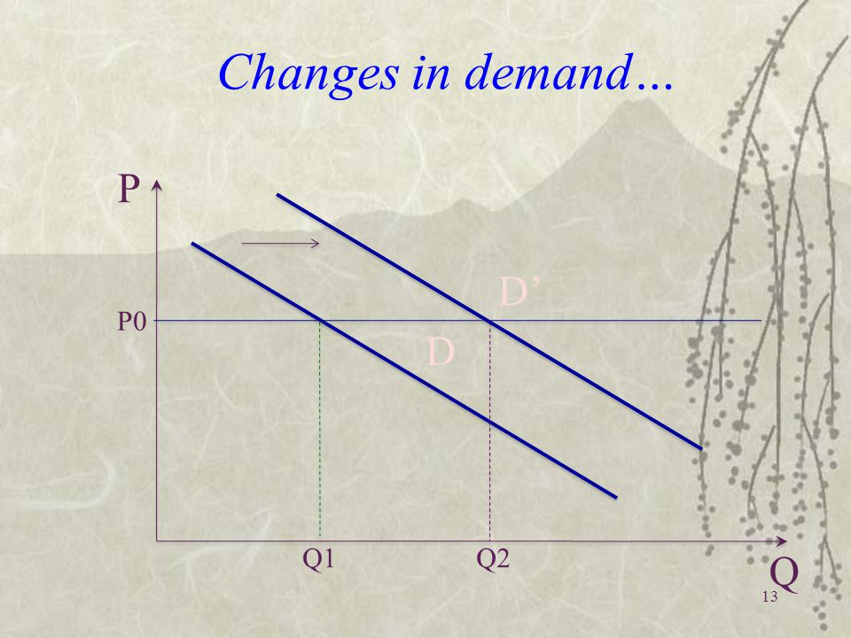 Changes in demand… Q1 P0 P Q Q2 D D'