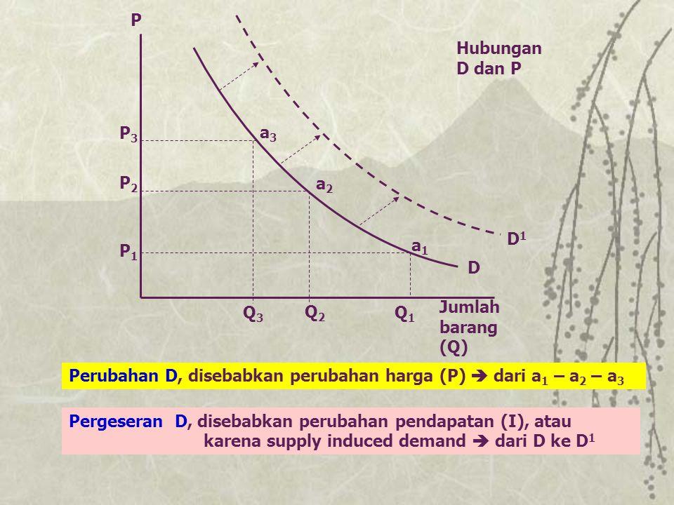 P Hubungan D dan P. P3. a3. P2. a2. D1. a1. P1. D. Jumlah barang (Q) Q3. Q2. Q1.