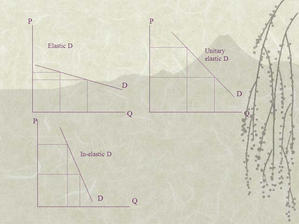 P P Elastic D Unitary elastic D D D Q Q P In-elastic D D Q