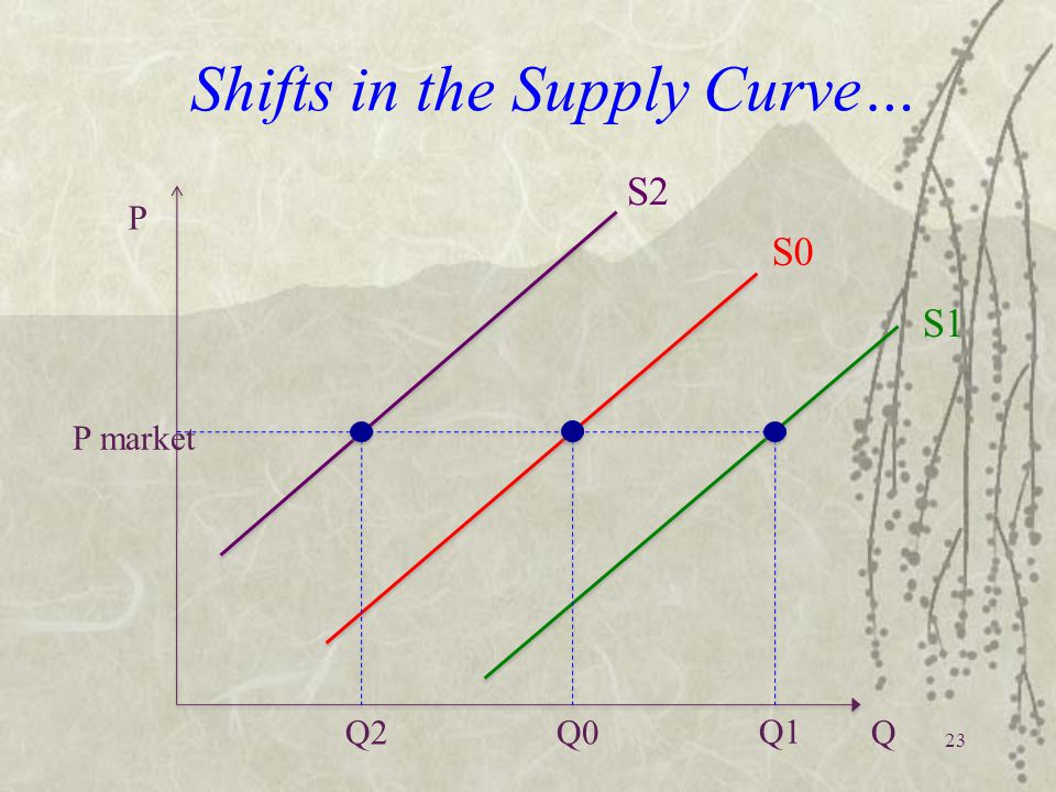 Shifts in the Supply Curve…