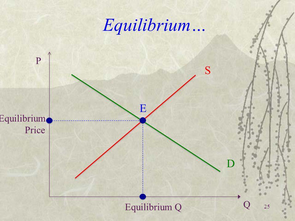 Equilibrium… Equilibrium Price P Q S D Equilibrium Q E