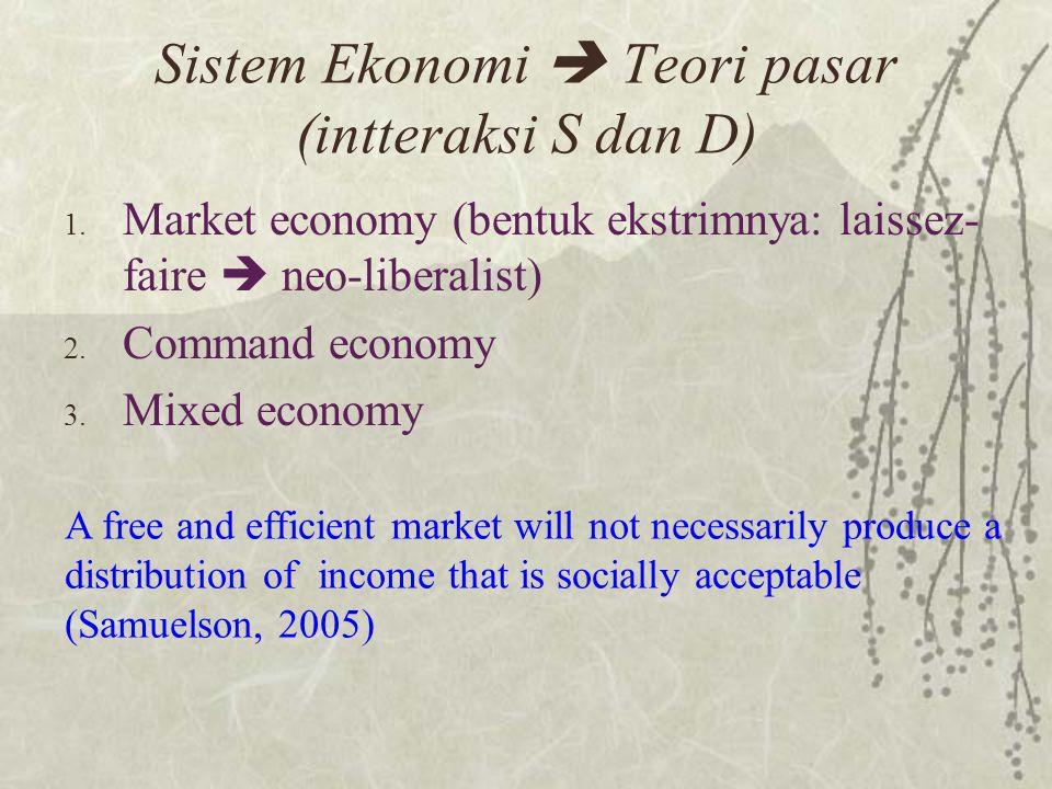 Sistem Ekonomi  Teori pasar (intteraksi S dan D)