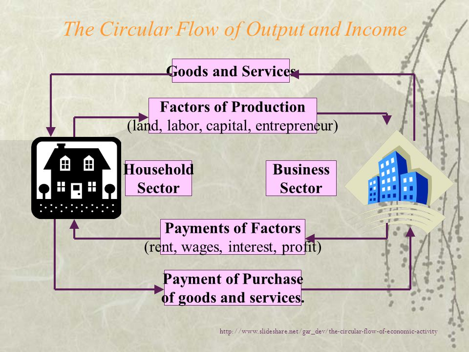 The Circular Flow of Output and Income
