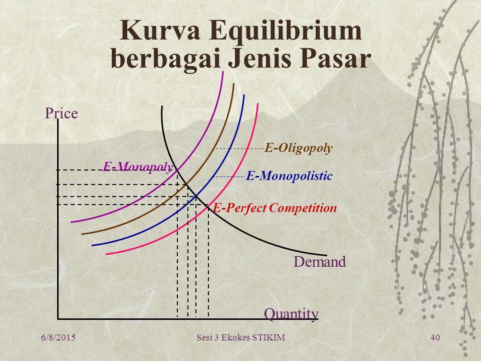 Kurva Equilibrium berbagai Jenis Pasar