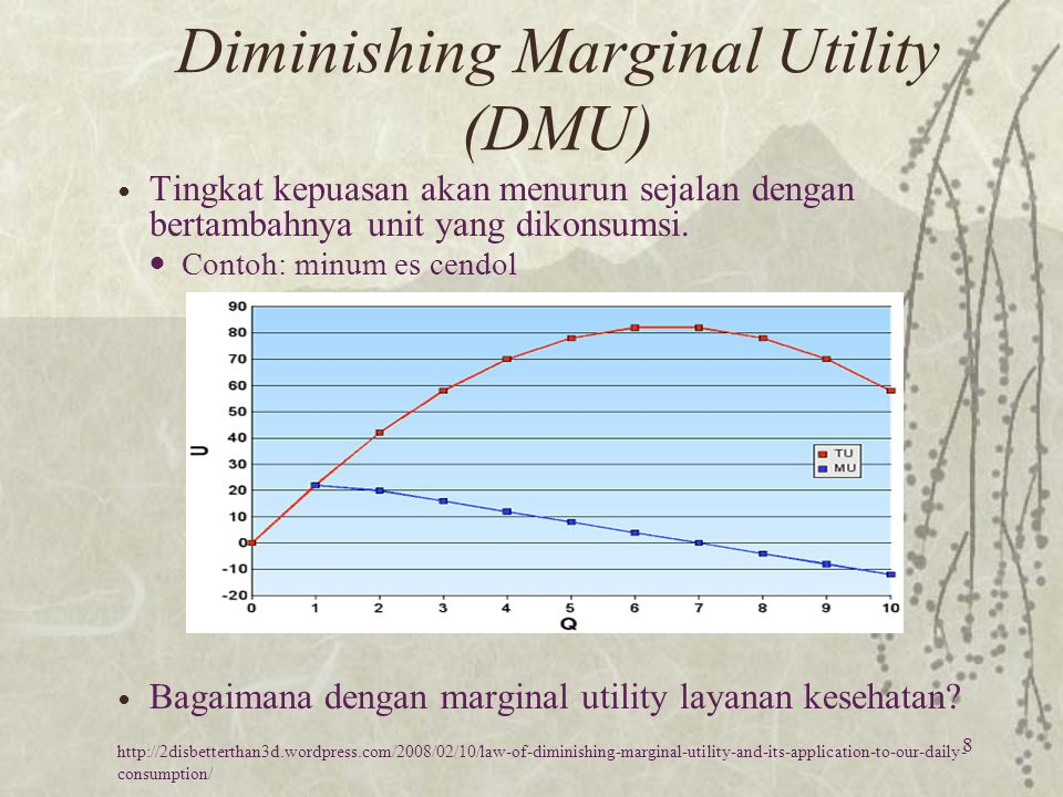 Diminishing Marginal Utility (DMU)