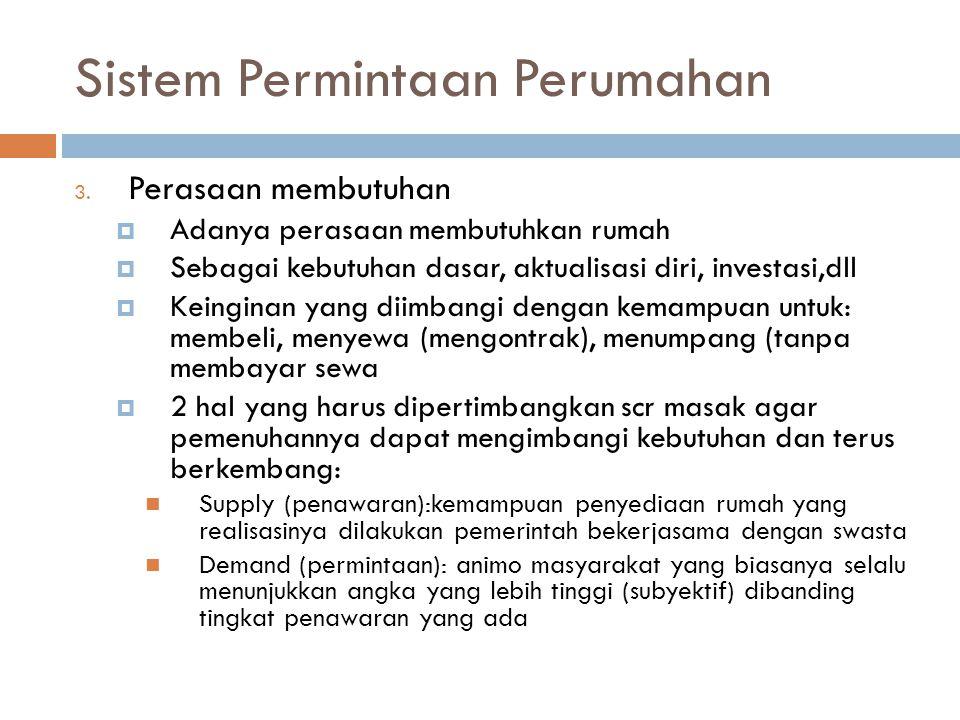 Sistem Permintaan Perumahan