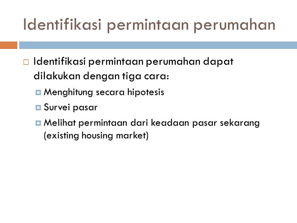 Identifikasi permintaan perumahan