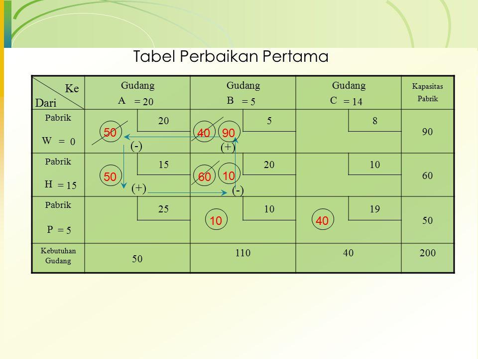 Tabel Perbaikan Pertama