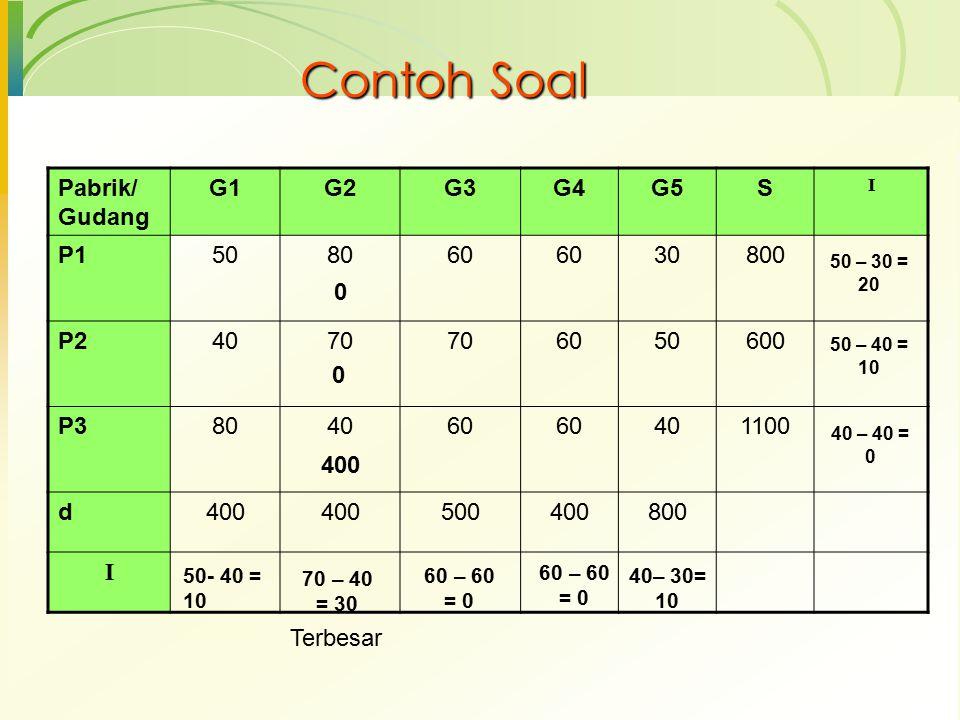 Contoh Soal Pabrik/ Gudang G1 G2 G3 G4 G5 S P1 50 80 60 30 800 P2 40
