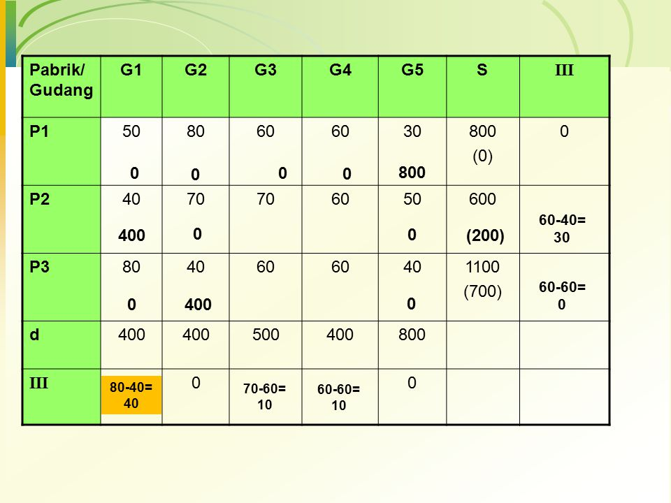 Pabrik/ Gudang G1 G2 G3 G4 G5 S III P1 50 80 60 30 800 (0) P2 40 70