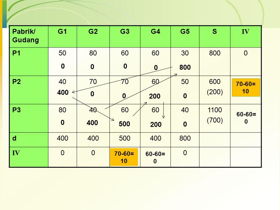 Pabrik/ Gudang G1 G2 G3 G4 G5 S IV P1 50 80 60 30 800 P2 40 70 600