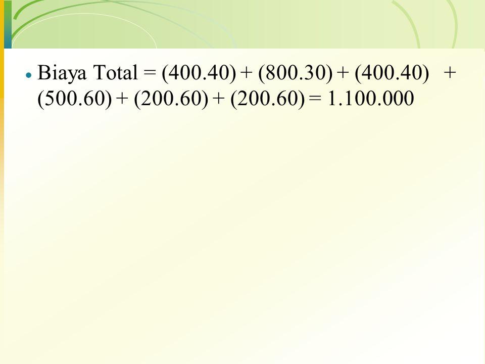 Biaya Total = (400. 40) + (800. 30) + (400. 40) + (500. 60) + (200