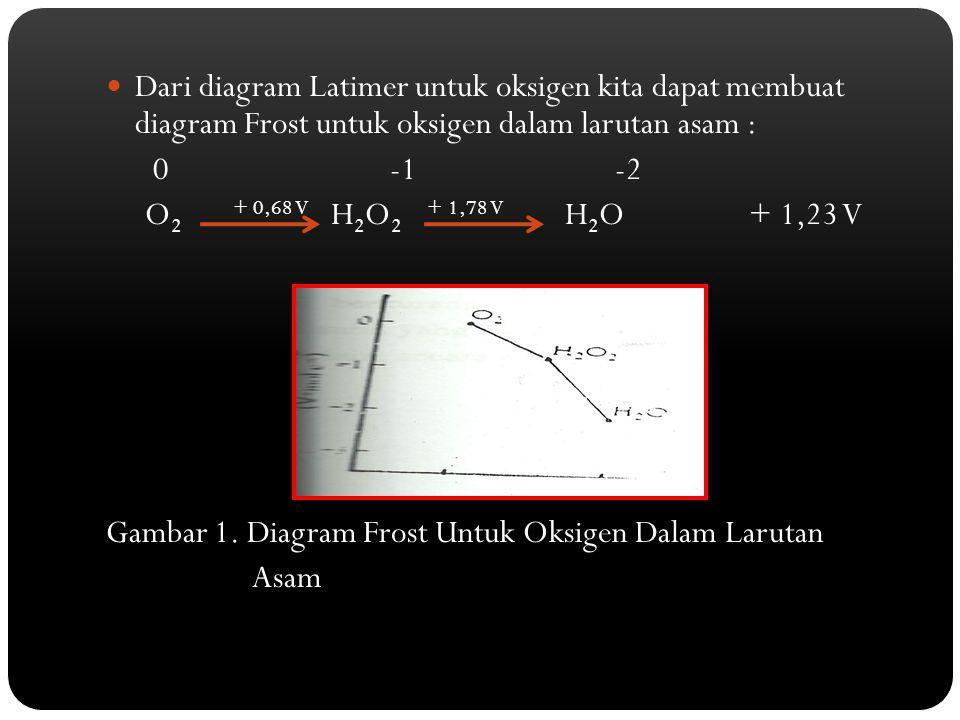 Dari diagram Latimer untuk oksigen kita dapat membuat diagram Frost untuk oksigen dalam larutan asam :