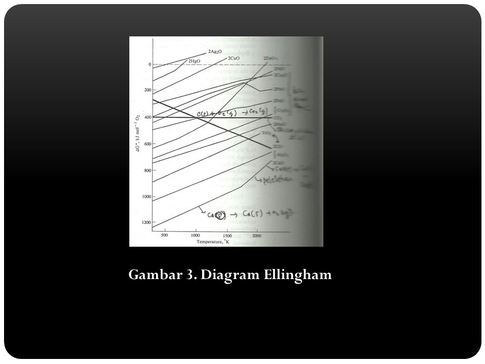 Gambar 3. Diagram Ellingham