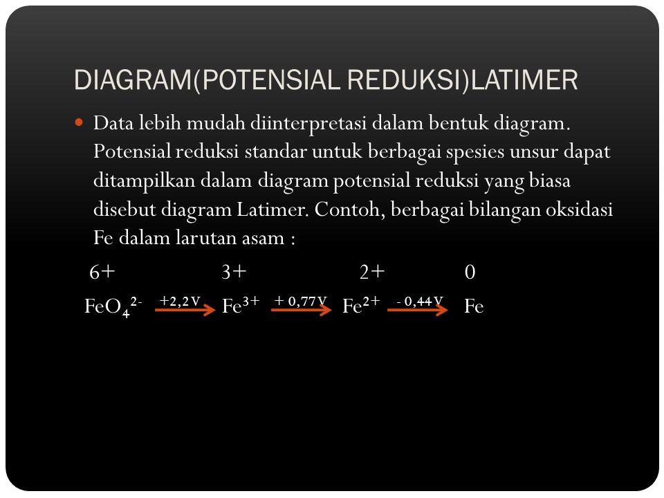DIAGRAM(POTENSIAL REDUKSI)LATIMER