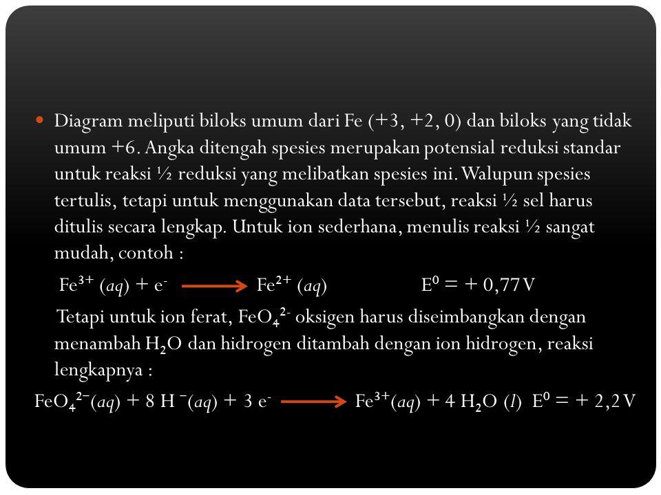 Diagram meliputi biloks umum dari Fe (+3, +2, 0) dan biloks yang tidak umum +6. Angka ditengah spesies merupakan potensial reduksi standar untuk reaksi ½ reduksi yang melibatkan spesies ini. Walupun spesies tertulis, tetapi untuk menggunakan data tersebut, reaksi ½ sel harus ditulis secara lengkap. Untuk ion sederhana, menulis reaksi ½ sangat mudah, contoh :