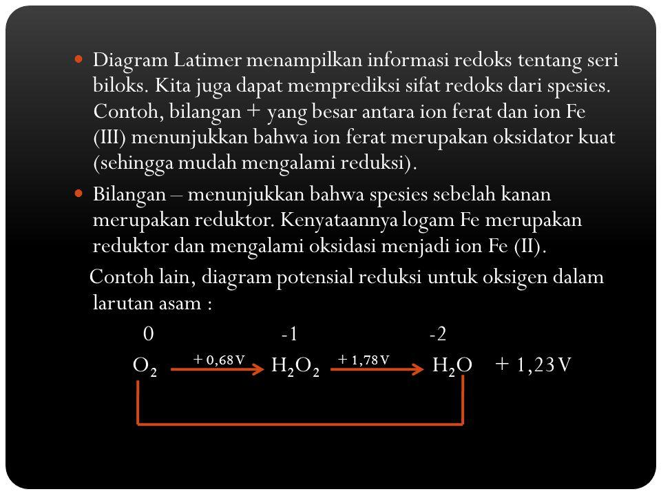 Diagram Latimer menampilkan informasi redoks tentang seri biloks