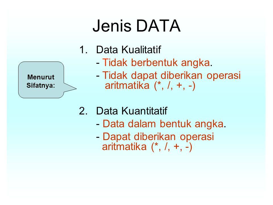 Jenis DATA 1. Data Kualitatif - Tidak berbentuk angka.