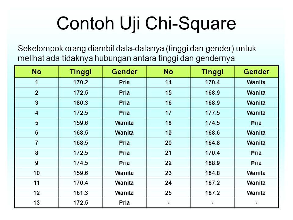 Contoh Uji Chi-Square Sekelompok orang diambil data-datanya (tinggi dan gender) untuk melihat ada tidaknya hubungan antara tinggi dan gendernya.