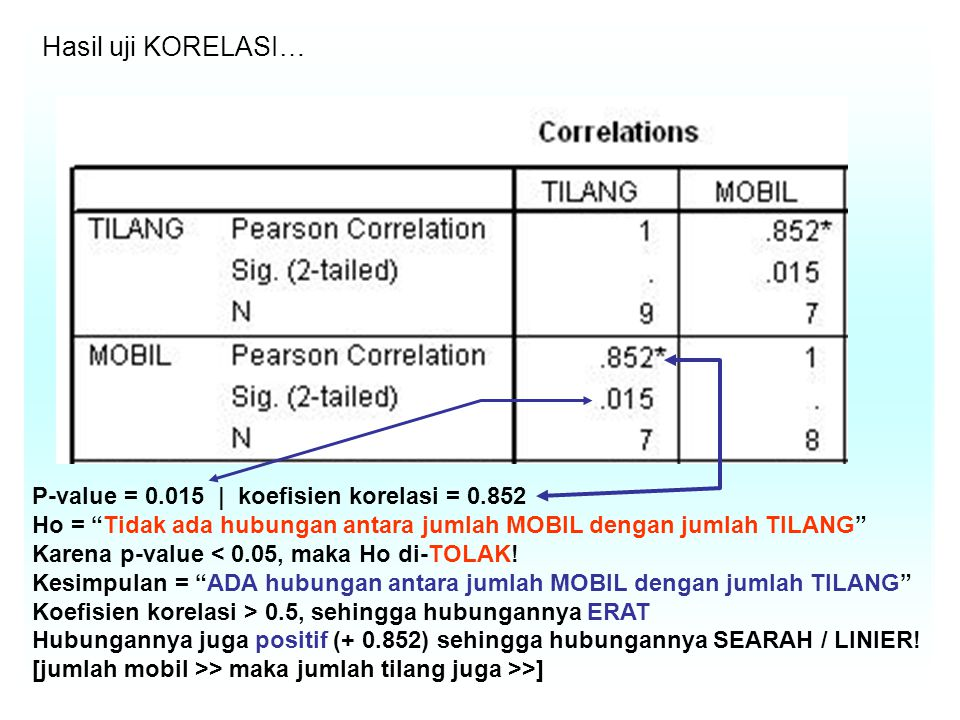 Hasil uji KORELASI… P-value = 0.015 | koefisien korelasi = 0.852