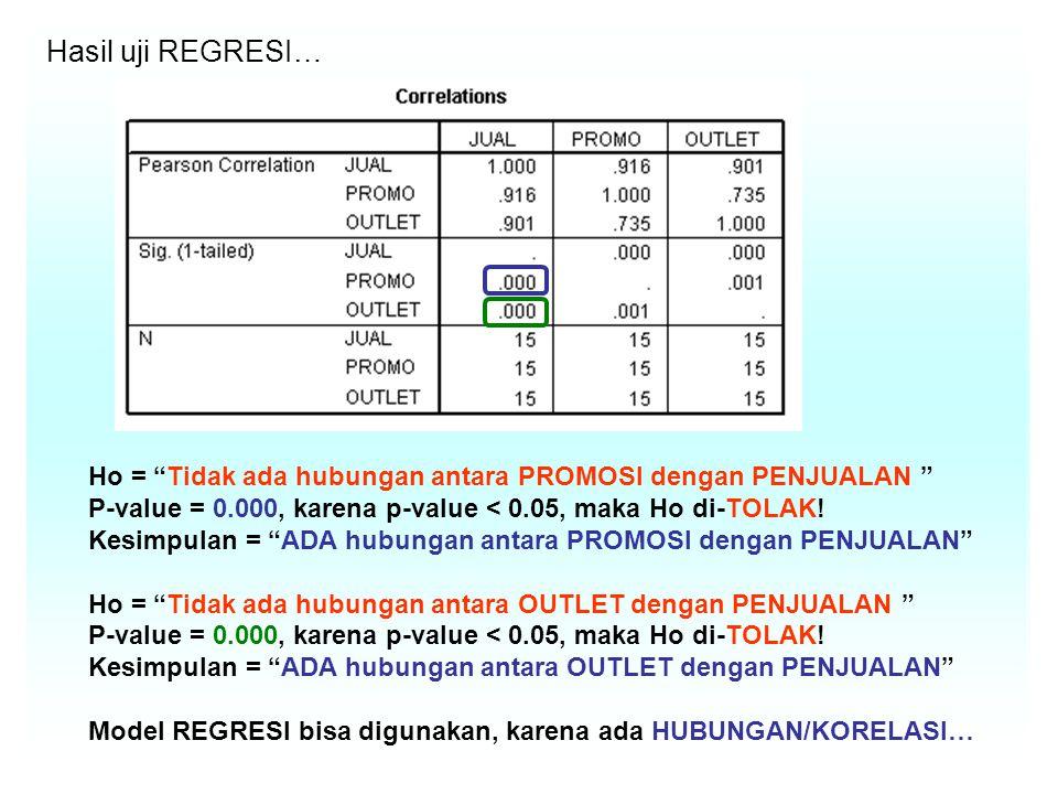 Hasil uji REGRESI… Ho = Tidak ada hubungan antara PROMOSI dengan PENJUALAN P-value = 0.000, karena p-value < 0.05, maka Ho di-TOLAK!