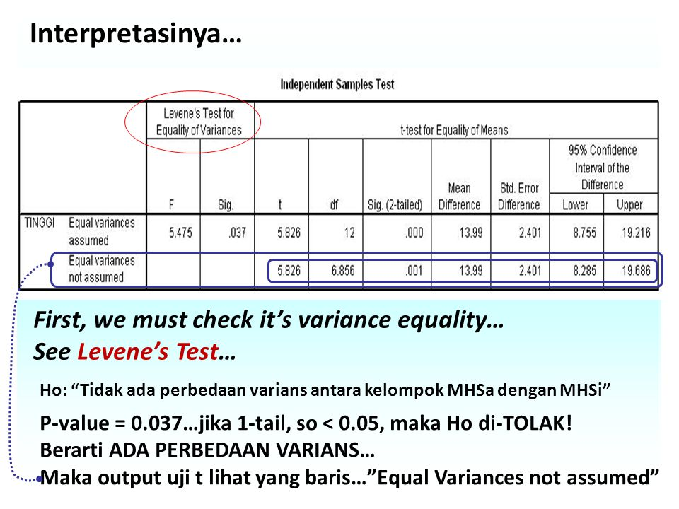 Interpretasinya… First, we must check it's variance equality…