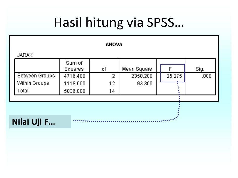 Hasil hitung via SPSS… Nilai Uji F…