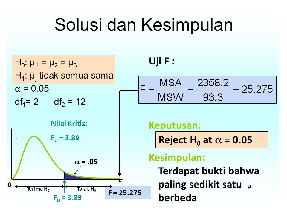 Solusi dan Kesimpulan Uji F : Keputusan: Kesimpulan: