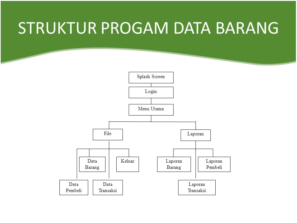 STRUKTUR PROGAM DATA BARANG