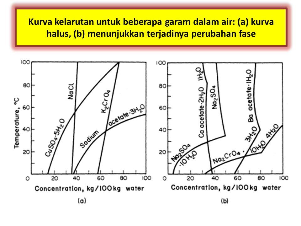 Kurva kelarutan untuk beberapa garam dalam air: (a) kurva halus, (b) menunjukkan terjadinya perubahan fase