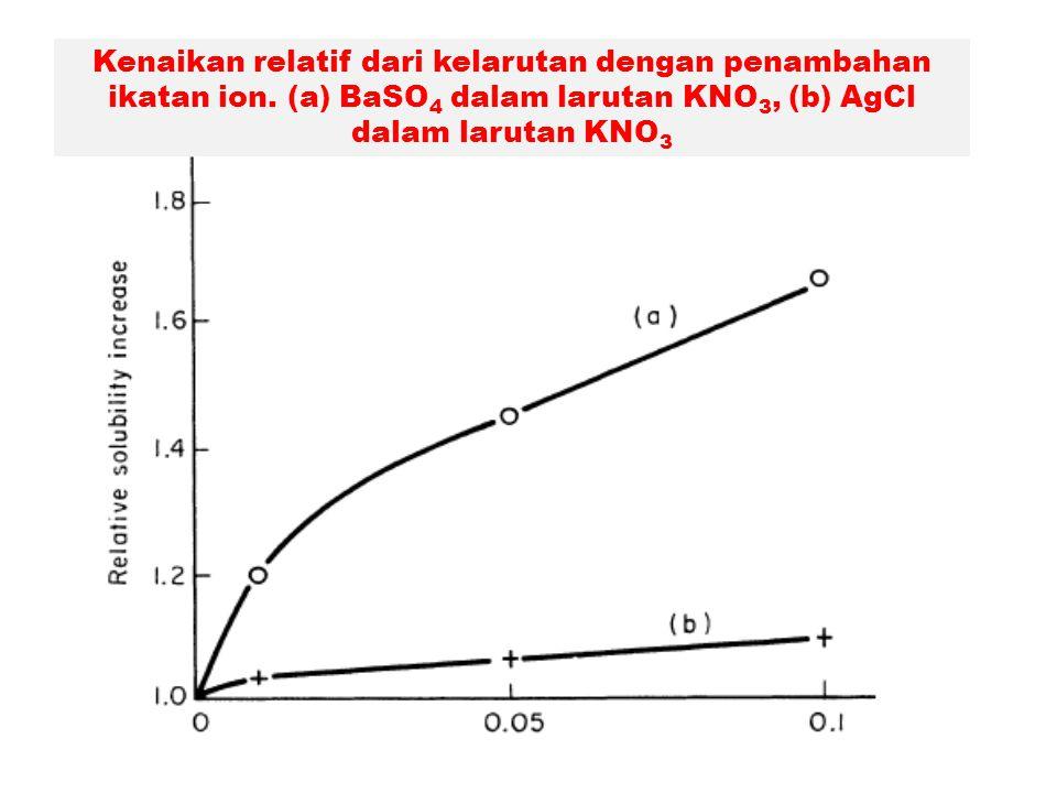 Kenaikan relatif dari kelarutan dengan penambahan ikatan ion