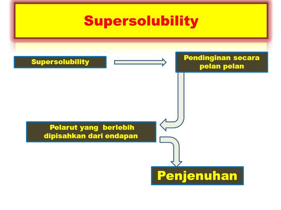 Supersolubility Penjenuhan Pendinginan secara pelan pelan