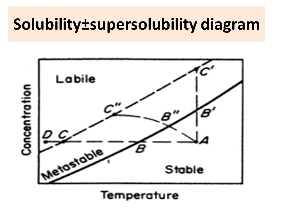 Solubility±supersolubility diagram