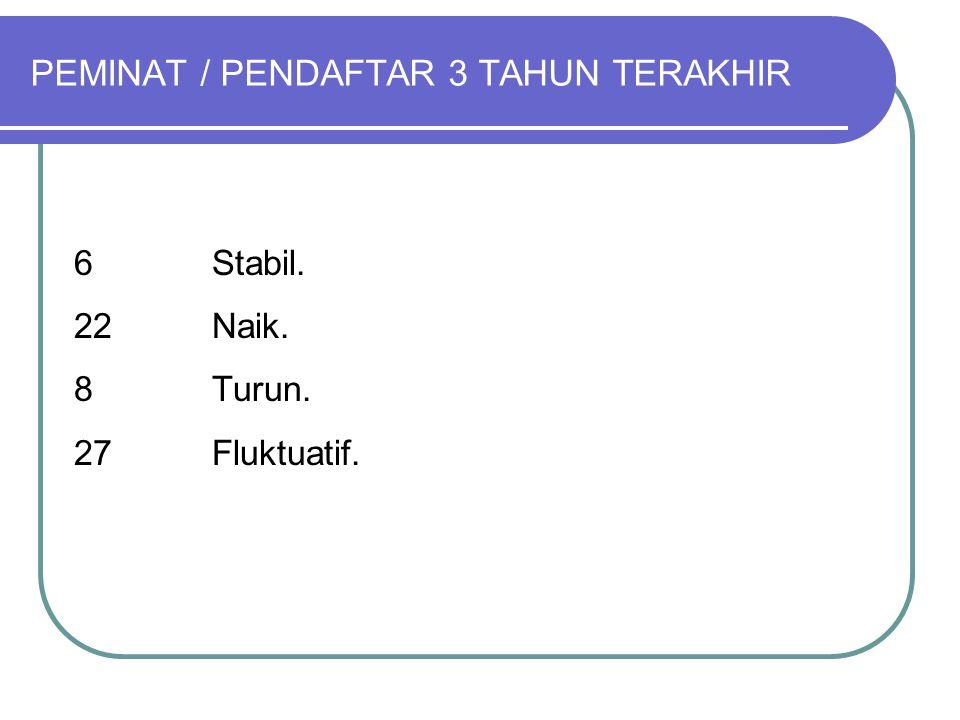 PEMINAT / PENDAFTAR 3 TAHUN TERAKHIR