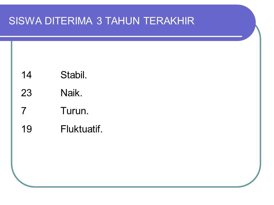 SISWA DITERIMA 3 TAHUN TERAKHIR