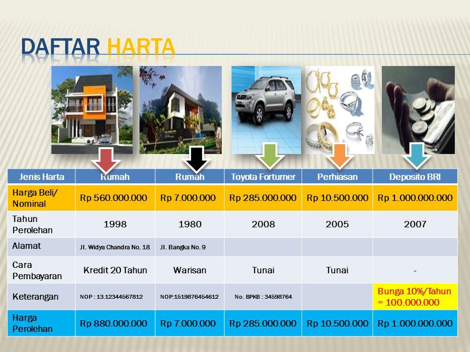 Daftar HARTA Jenis Harta Rumah Toyota Forturner Perhiasan Deposito BRI