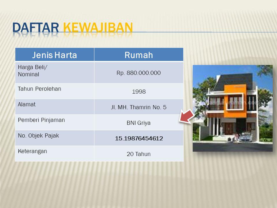 Daftar KEWAJIBAN Jenis Harta Rumah Rp. 880.000.000 Harga Beli/ Nominal