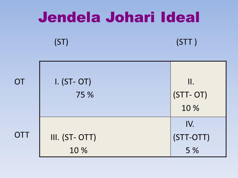 Jendela Johari Ideal (ST) (STT ) OT OTT I. (ST- OT) 75 % II. (STT- OT)