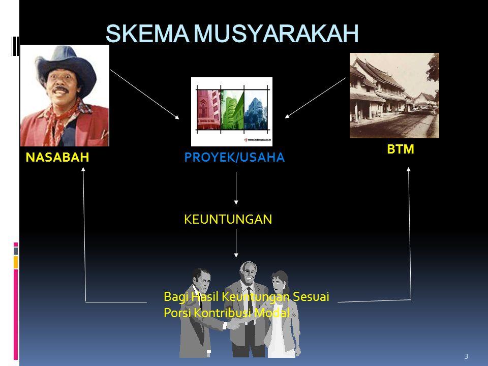 SKEMA MUSYARAKAH BTM NASABAH PROYEK/USAHA KEUNTUNGAN