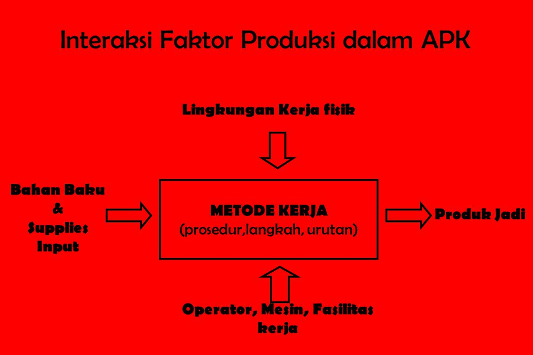 Interaksi Faktor Produksi dalam APK