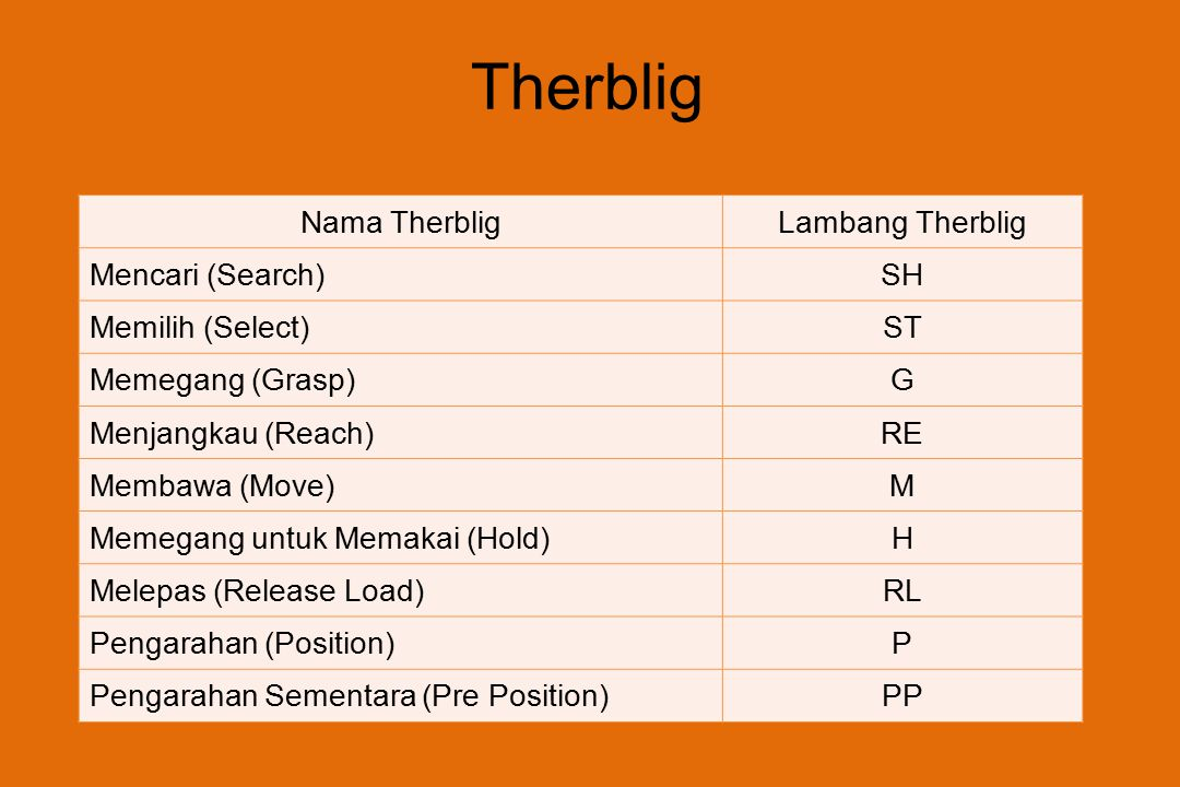 Therblig Nama Therblig Lambang Therblig Mencari (Search) SH