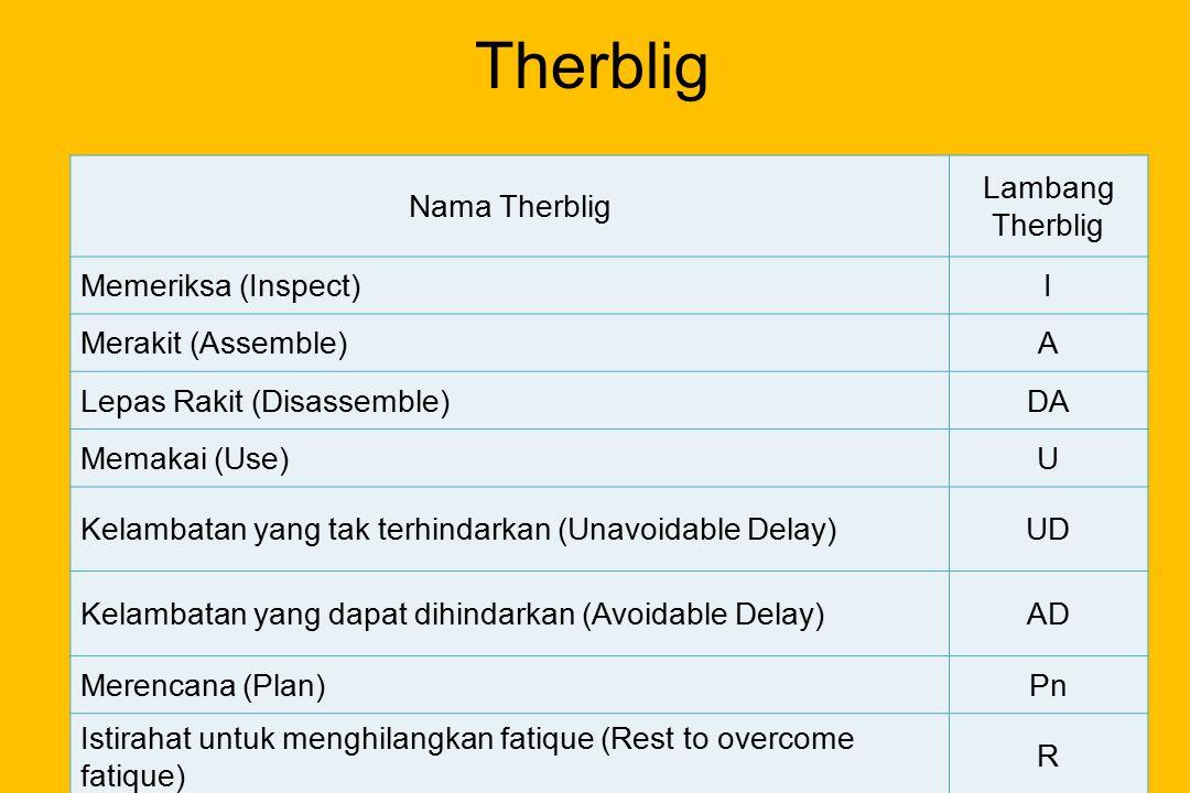 Therblig Nama Therblig Lambang Therblig Memeriksa (Inspect) I
