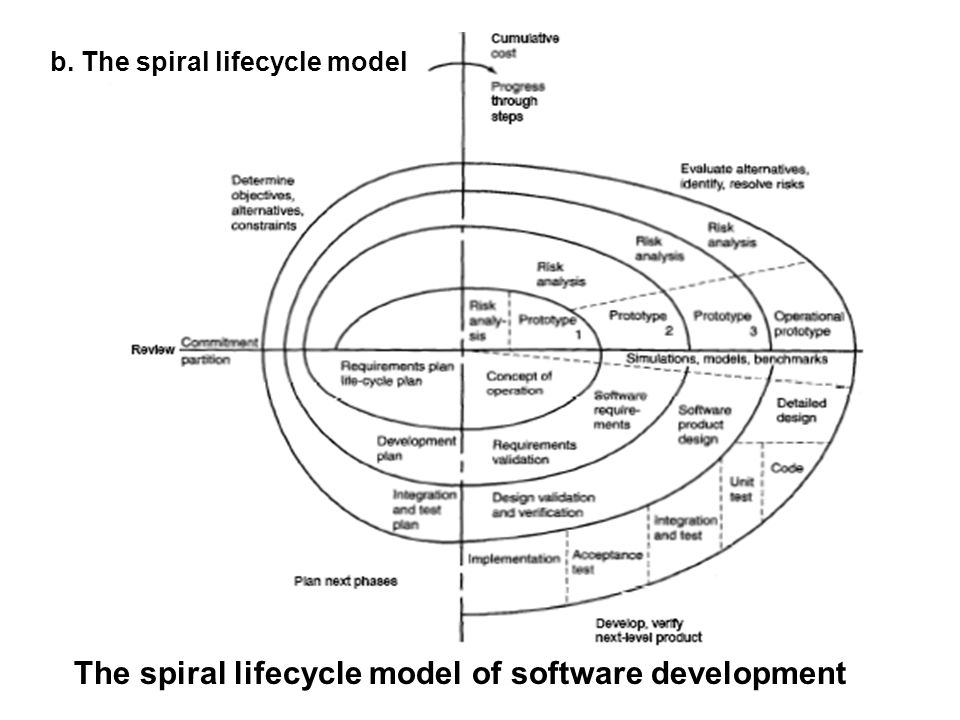 The spiral lifecycle model of software development