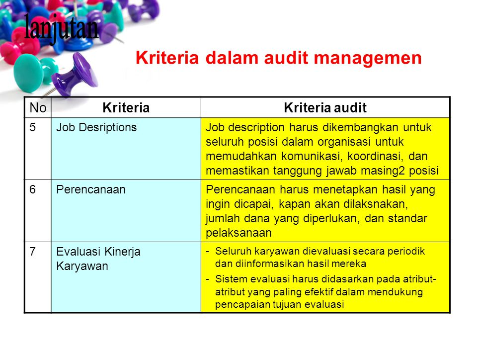 lanjutan Kriteria dalam audit managemen No Kriteria Kriteria audit 5